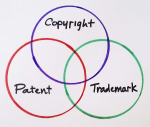 An image displaying the interlinking of Copyright, Patent and Trademark using Circles